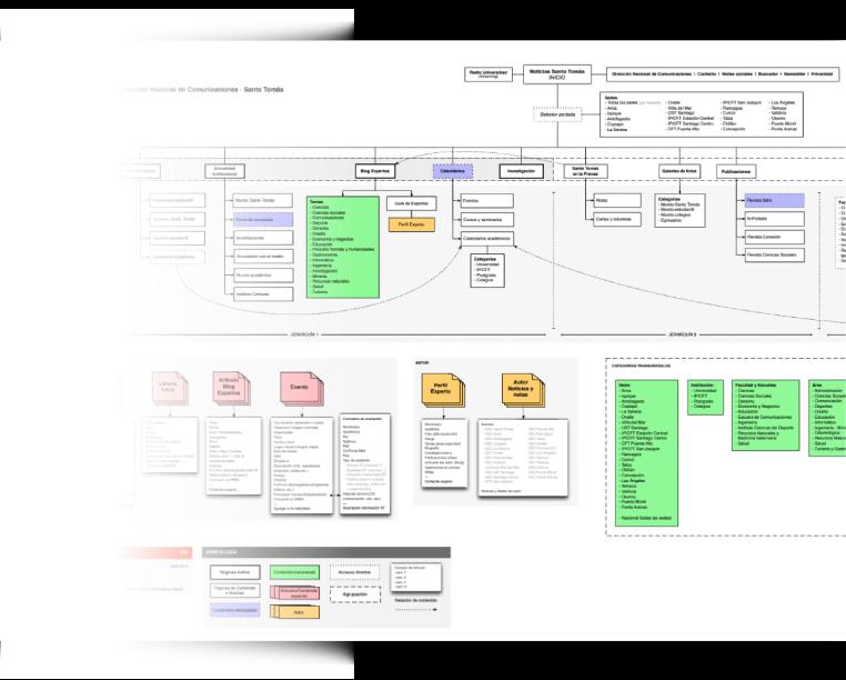 Arquitectura de información Santo Tomás en Línea
