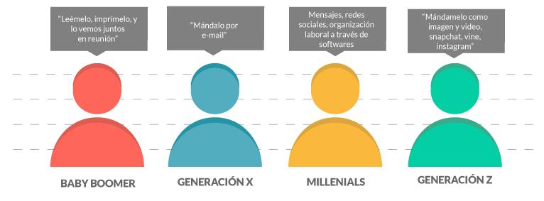 Generaciones Esval