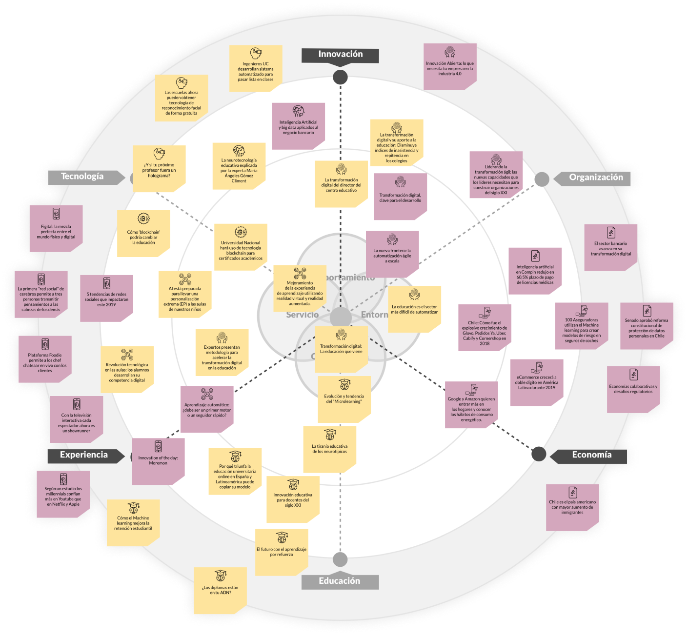 Ecosistema UNAB Online